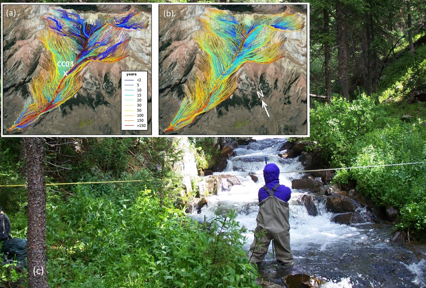 Groundwater flow paths in Copper Creek, Colorado